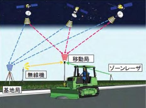 GNSS方式 ICT建設機械による施工について - 国土交通省